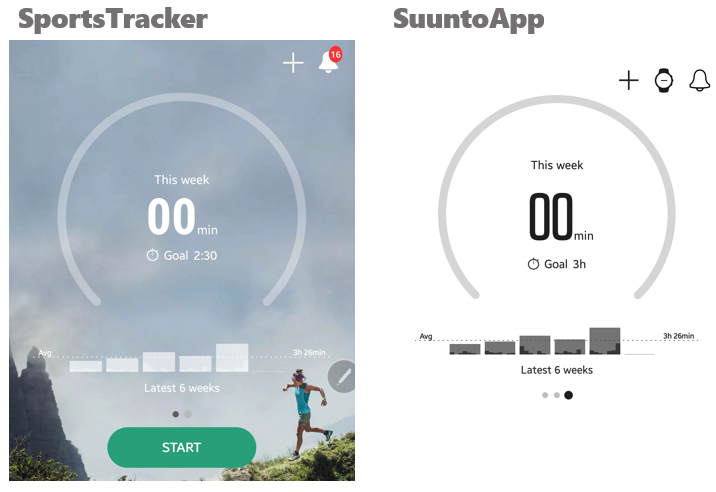 Many of you were not here      | Suunto App